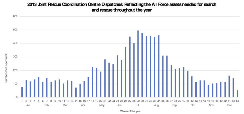 2013 Joint Rescue Coordination Centre Dispatches: Reflecting the Air Force assets needed for search and rescue throughout the year - Data source: Knowledge Management System from the National Search and Rescue Secretariat